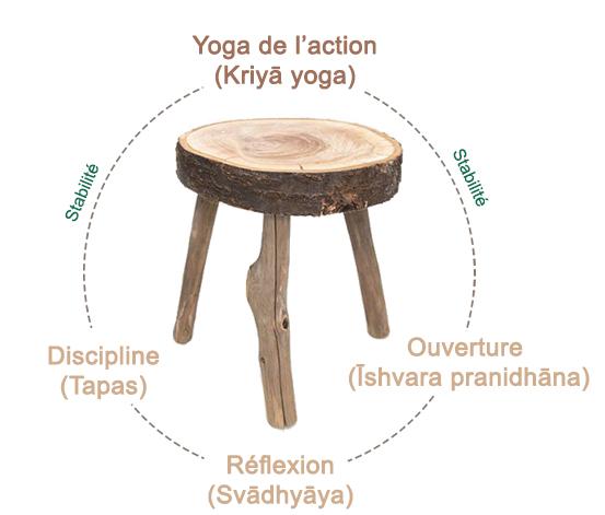 Kriya Yoga2